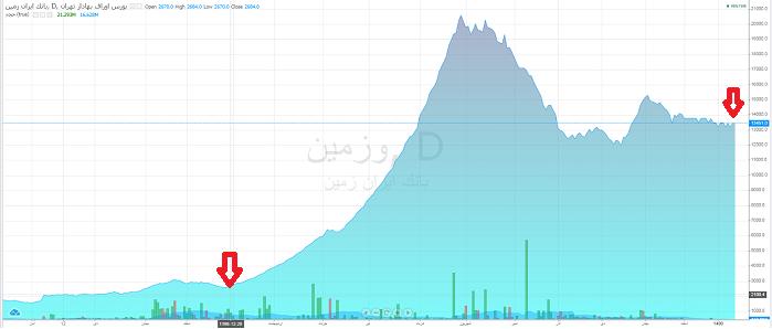بانک ایران زمین سهام