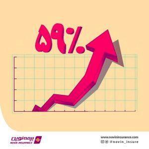 رشد ۵٩ درصدی حق بیمه تولیدی شرکت بیمه نوین در فروردین سالجاری