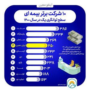 تداوم سطح یک توانگری مالی بیمه ایران معین